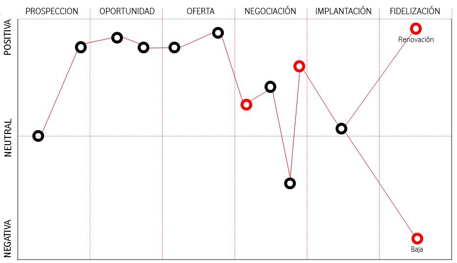 Mapa de relación de cliente